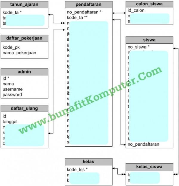 Relasi Tabel Sistem Penerimaan Siswa Baru (PSB) Online