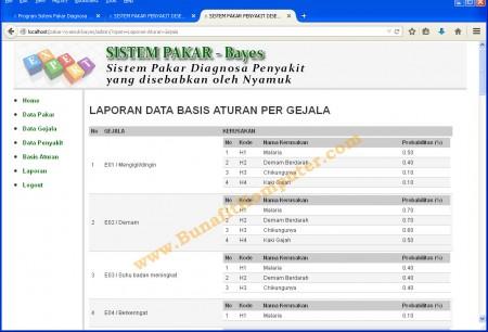 Halaman Laporan dari Data Aturan Sistem Pakar Penyakit Nyamuk Berbasis Web PHP MySQL