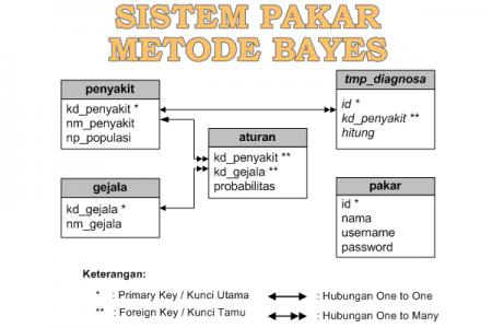 Relasi Tabel Program Sistem Pakar dengan Metode Bayes