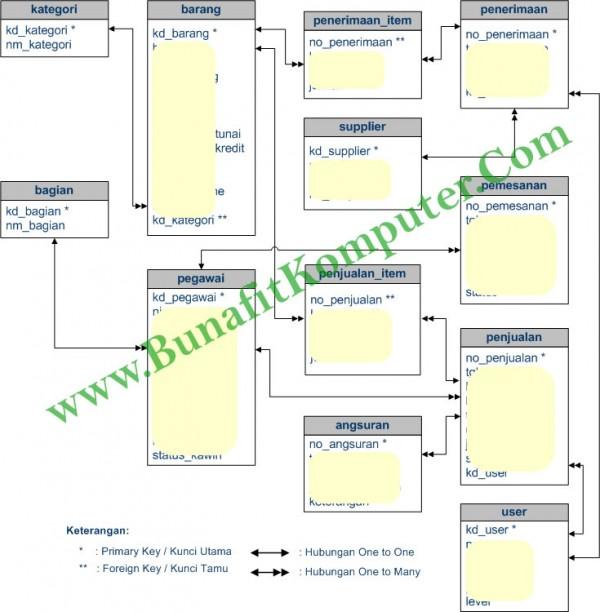 Relasi Tabel Sistem Informasi Penjualan Tunai dan Kredit pada Koperasi Pegawai