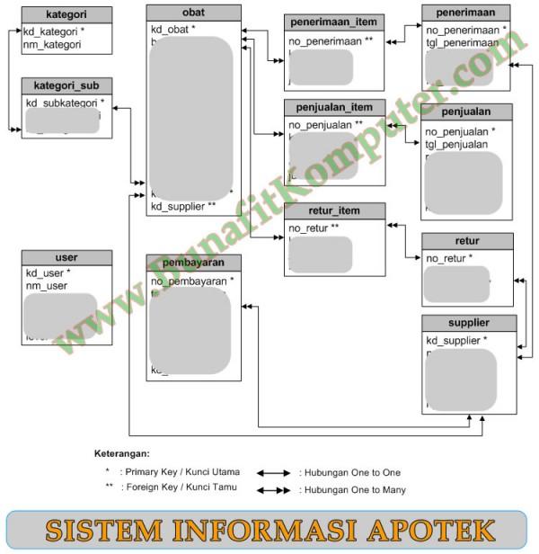 ERD (Entity Relationship Diagram) atau Relasi Tabel Sistem Informasi Manajemen Apotek