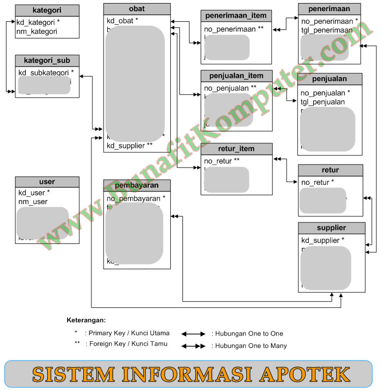 Contoh Sistem Informasi Apotek Bunafit Komputer