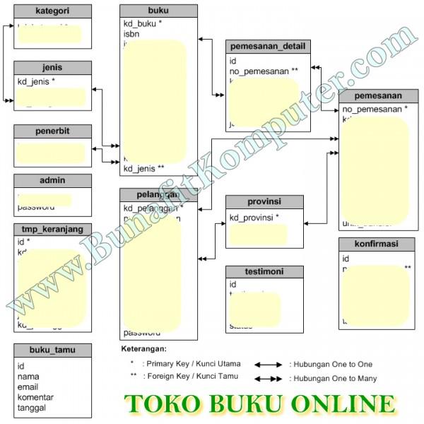 Entity Relationship Diagram (ERD) atau Relasi Tabel Sistem Informasi Toko Buku Online