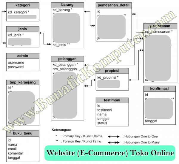 Entity Reltaionship Diagram (ERD) Relasi Tabel Sistem Informasi Penjualan Online berbasis Website (E-Commerce) Toko Online