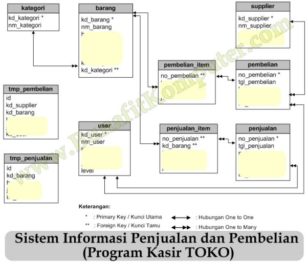 Entity Reltaionship Diagram (ERD) Relasi Tabel