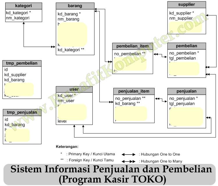 Software Pos Berbasis Php Mysql Bunafit Komputer