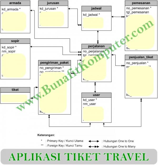 Relasi Tabel (Entity Reltionship Diagram) Sistem Informasi Reservasi (Pemesanan) Tiket dan Penjualan Tiket Travel