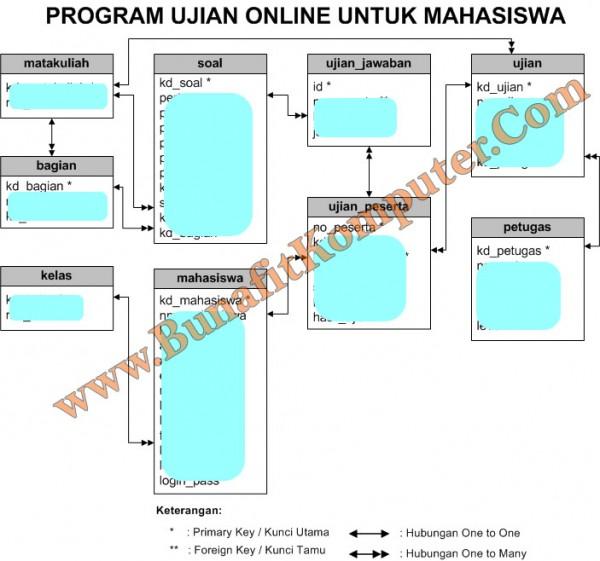 Relasi Tabel Sistem Informasi Ujian Online Mahasiswa berbasis Web - Program Aplikasi Ujian Online