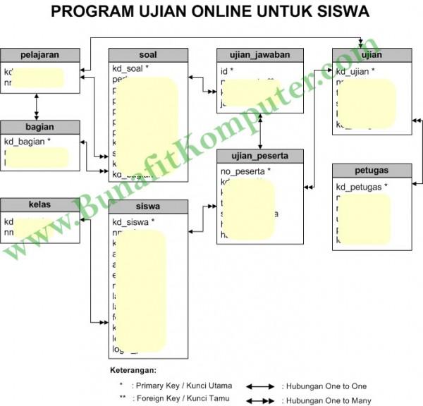 Relasi Tabel Sistem Informasi Ujian Siswa Online berbasis Web - Program Ujian Online