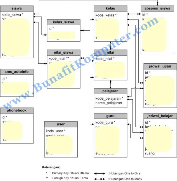 Relasi Tabel Sistem Informasi Akademik Sekolah Berbasis SMS Gateway dengan Gammu PHP MySQL Dreamweaver
