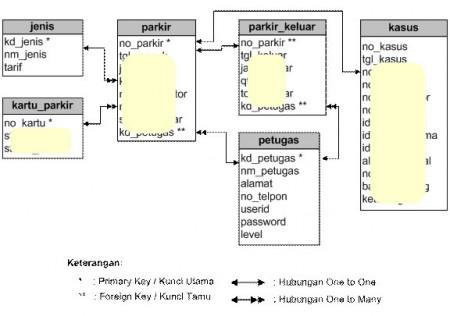 Sistem Informasi Parkir Kendaraan - Konsep Relasi Antar Tabel