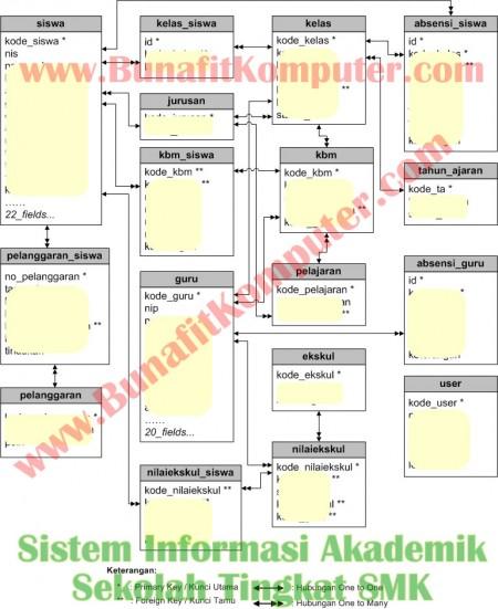 Relasi Tabel Sistem Informasi Akademik Sekolah Tingkat SMK - Entity Relationship Diagram