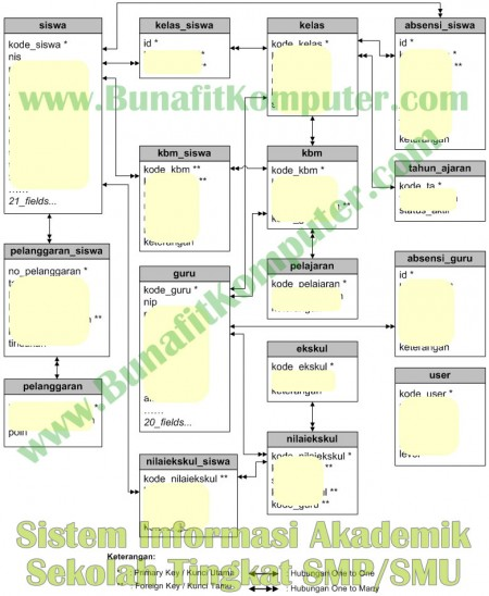 Relasi Tabel Sistem Informasi Akademik Sekolah Tingkat SMP dan SMA SMU - Entity Relationship Diagram