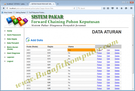 Sistem Pakar Forward Chaining Pohon Keputusan Decision Tree