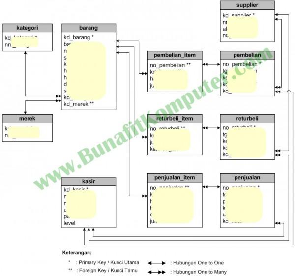 Relasi Tabel Sistem Informasi Penjualan pada Butik berbasis Web