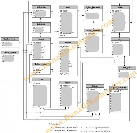 Relasi Tabel Sistem Informasi E-Learning Sekolah SMK Berbasis PHP-MySQL