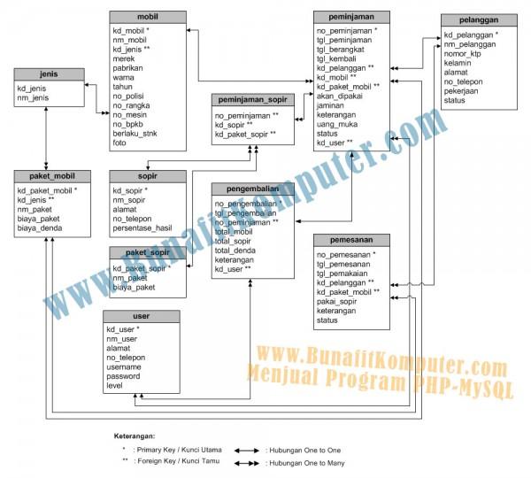 Relasi Tabel Database pada Program Rental Mobil Berbasis Web