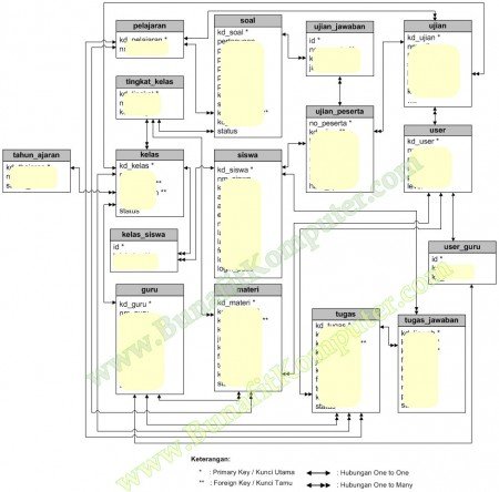 Relasi Tabel SIstem Informasi E-Learning SMA